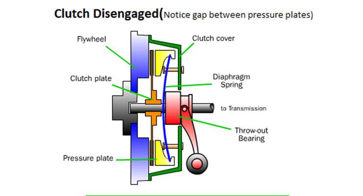 Mekanisme Kopling Manual Ketika Pedal Ditekan