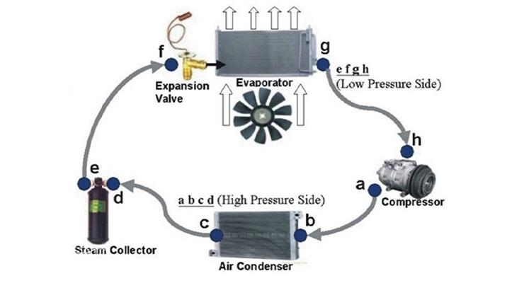 Fungsi Evaporator Ac : Jenis & Cara Kerja | Spbukita