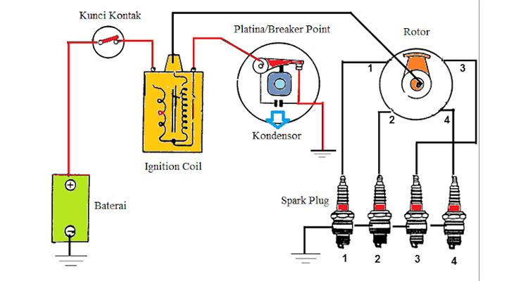 Cara Kerja Ignition Coil