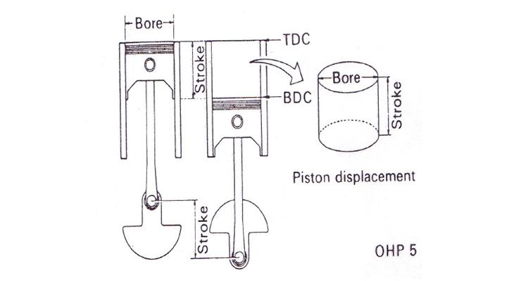 Cara Menghitung Piston Displacement Volume Silinder