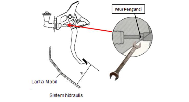 Setel Jarak Gerak Bebas Pedal Kopling