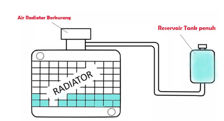 Persyaratan Air Reservoir Tank