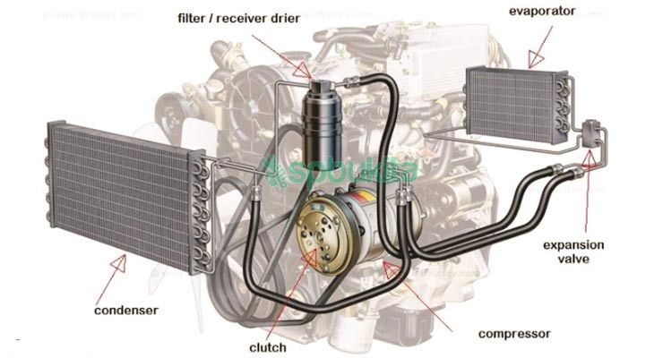 Komponen Sistem AC Mobil
