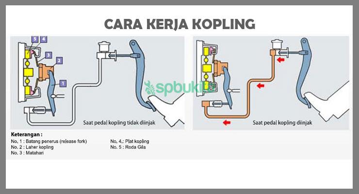 Cara Kerja Kopling