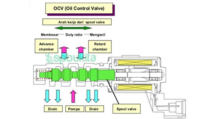 Cara Kerja OCV Sensor