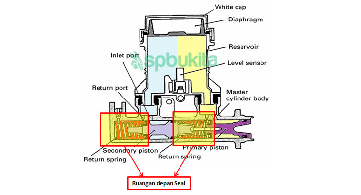 Komponen Master Silinder Rem 1